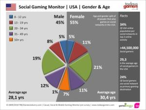 social gaming demographics age pie chart by Newzoo