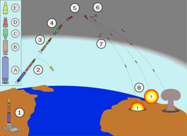Minuteman III MIRV deployment diagram