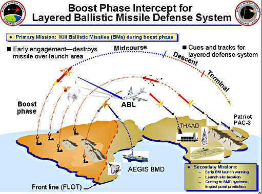 WMD Missile Defense diagram