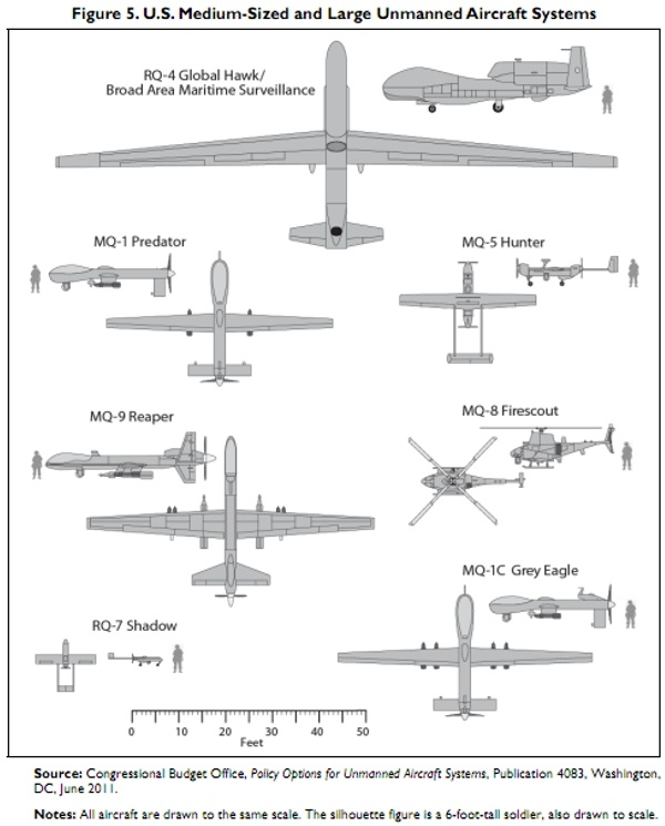 US military drone types CBO Publication 4083