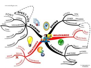 writing mind map